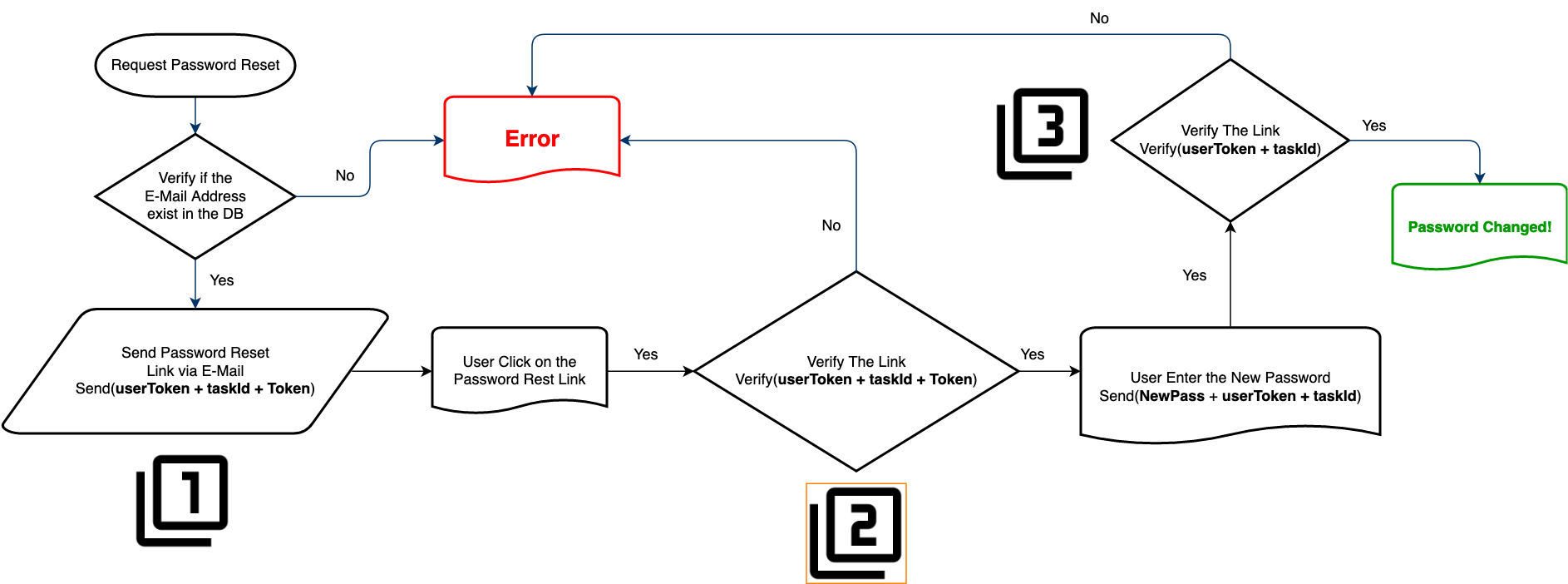 Authentication Bypass Flow